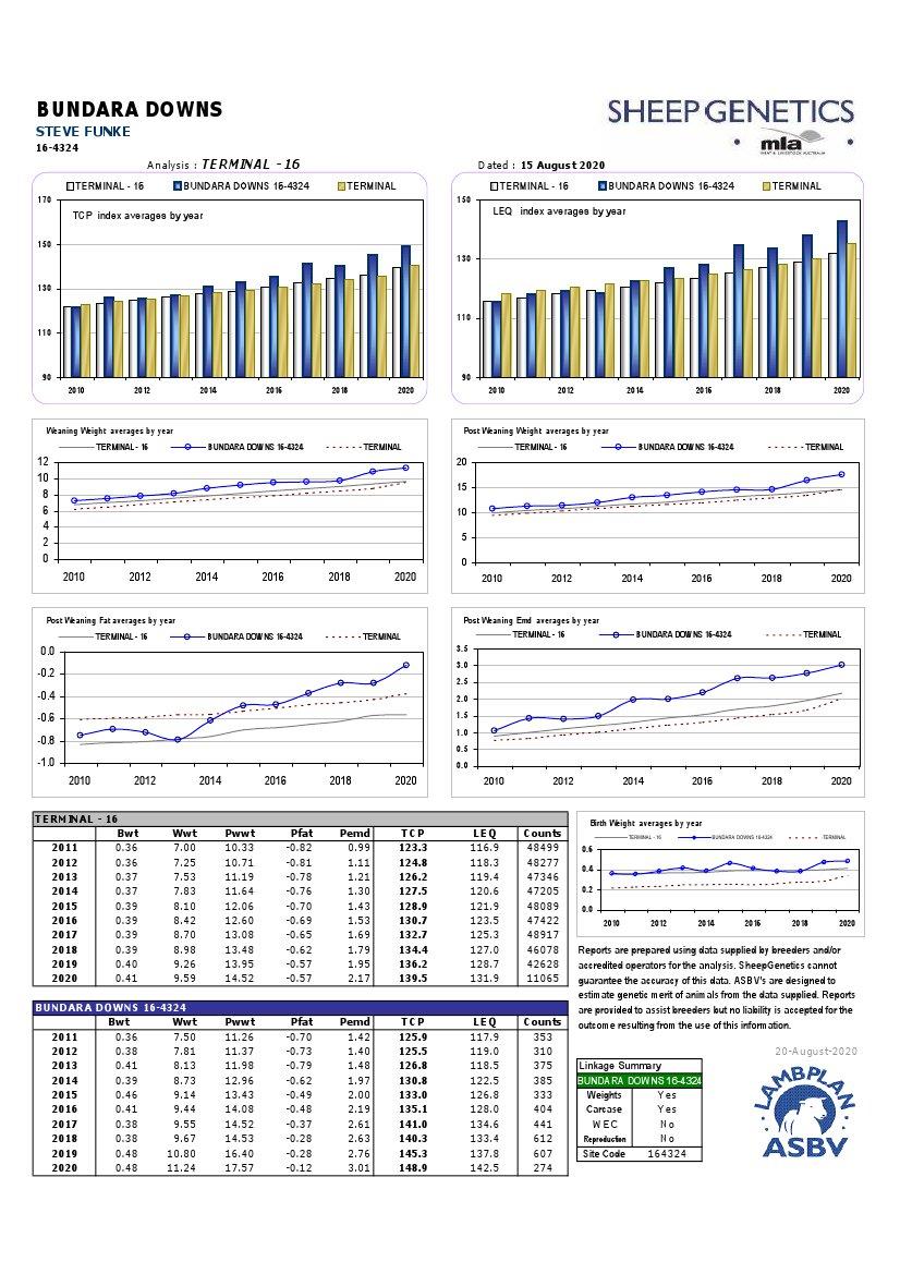 Poll Dorset Genetic Trends